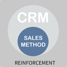 Sales Centric Icon REINFORCEMENT - Final